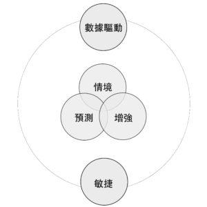 行銷5.0之5關鍵要素